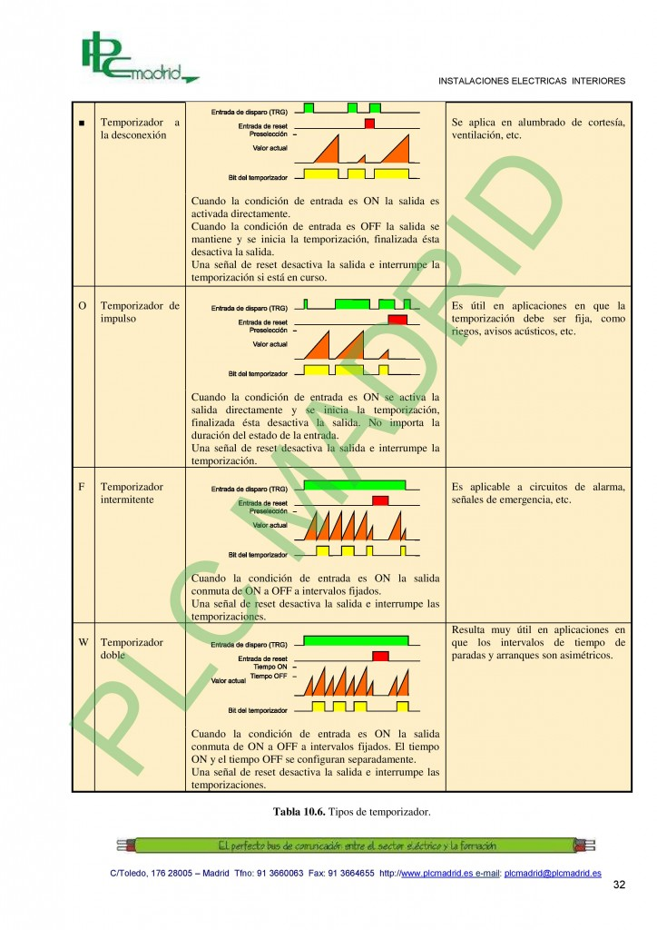 https://www.libreriaplcmadrid.es/catalogo-visual/wp-content/uploads/10-Instalaciones-basicas-programadas-page-0321-724x1024.jpg